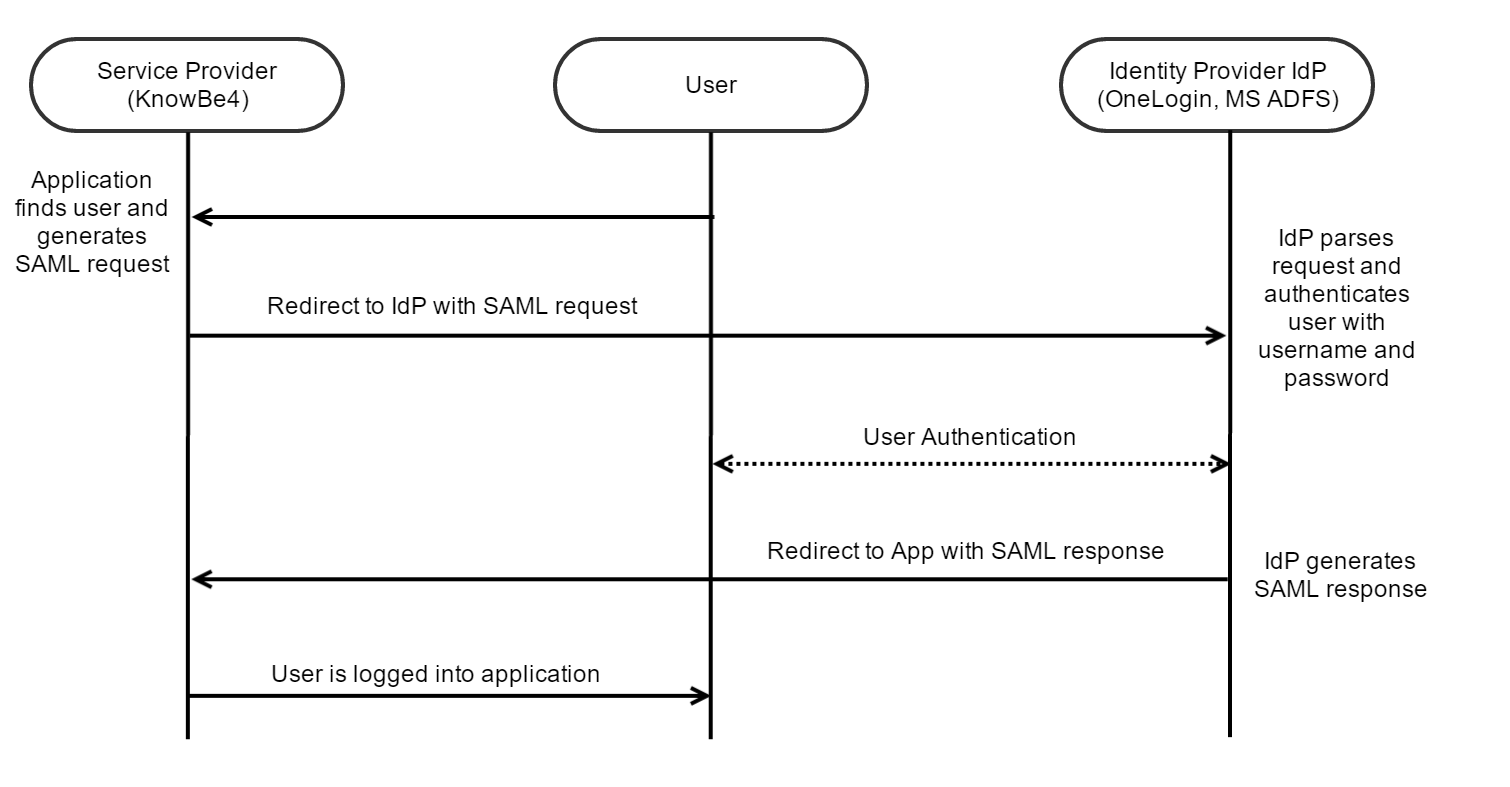 What is SAML Integration? – Knowledge Base