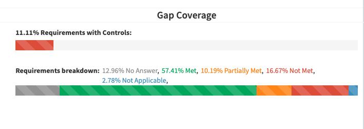 Global Dashboard Gap Coverage PNG