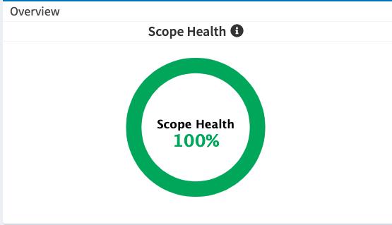 Global Dashboard Scope Health Graph PNG