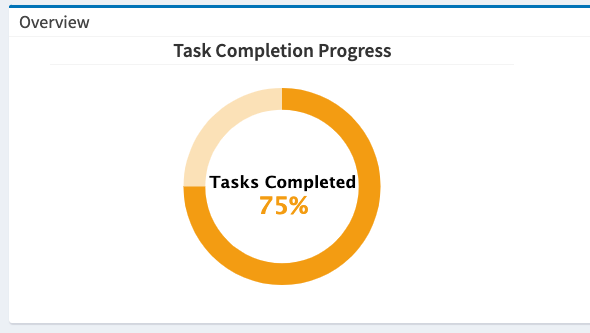 Example of Task Completion Progress, 92.86% Tasks Completed.